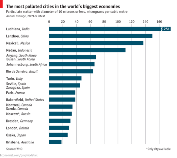 TheEconomist_DailyChart_Choked